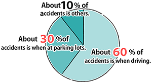 About 60% of accidents is when driving. About 30% of accidents is when at parking lots. About 10% of accidents is others