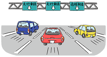 For example, there are three lanes,Driving lanes : Driving lane : Passing lane